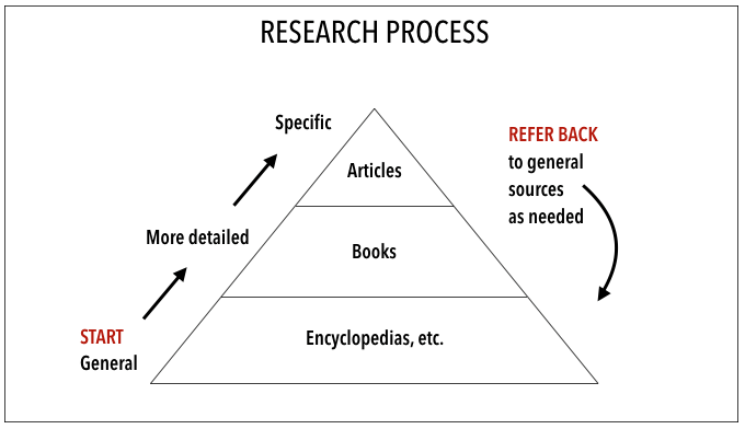 Research process diagram